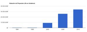 Dotaciones concedidas en Andalucía de cada proyecto Life para la recuperación y conservación del Lince ibérico.