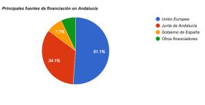 Principales fuentes de financiación para la recuperación y conservación del Lince ibérico en Andalucía.
